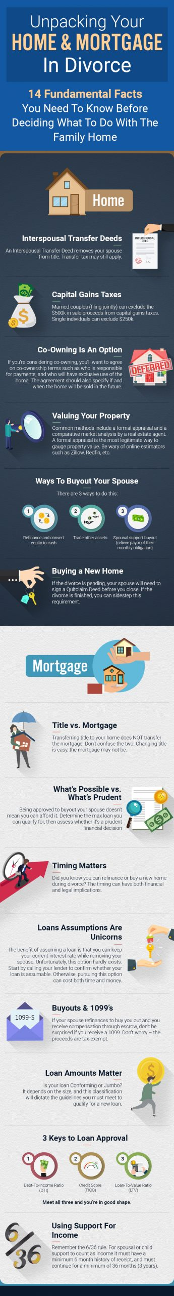 Guide To Your Home And Mortgage In Divorce 2021 Survive Divorce