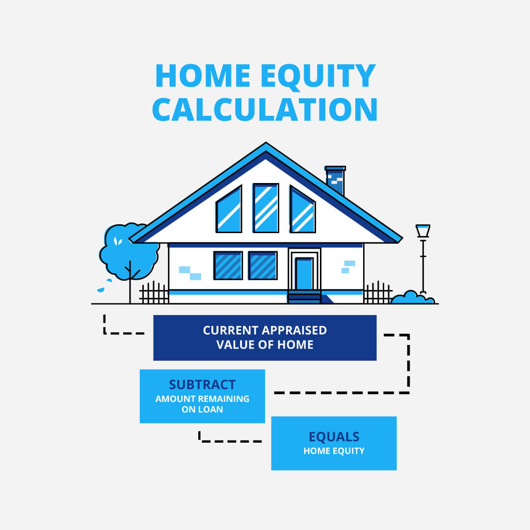 current appraised value of home