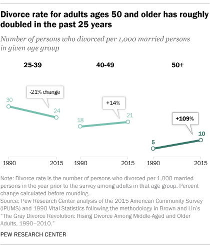 Chart of divorce rate for adults ages 50 and older
