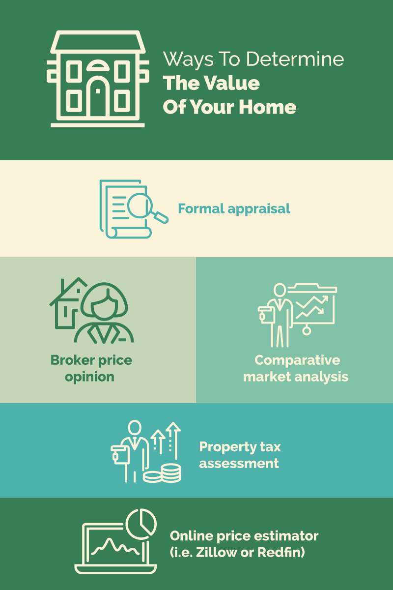 Infographic showing approaches to determining the value of home in divorce