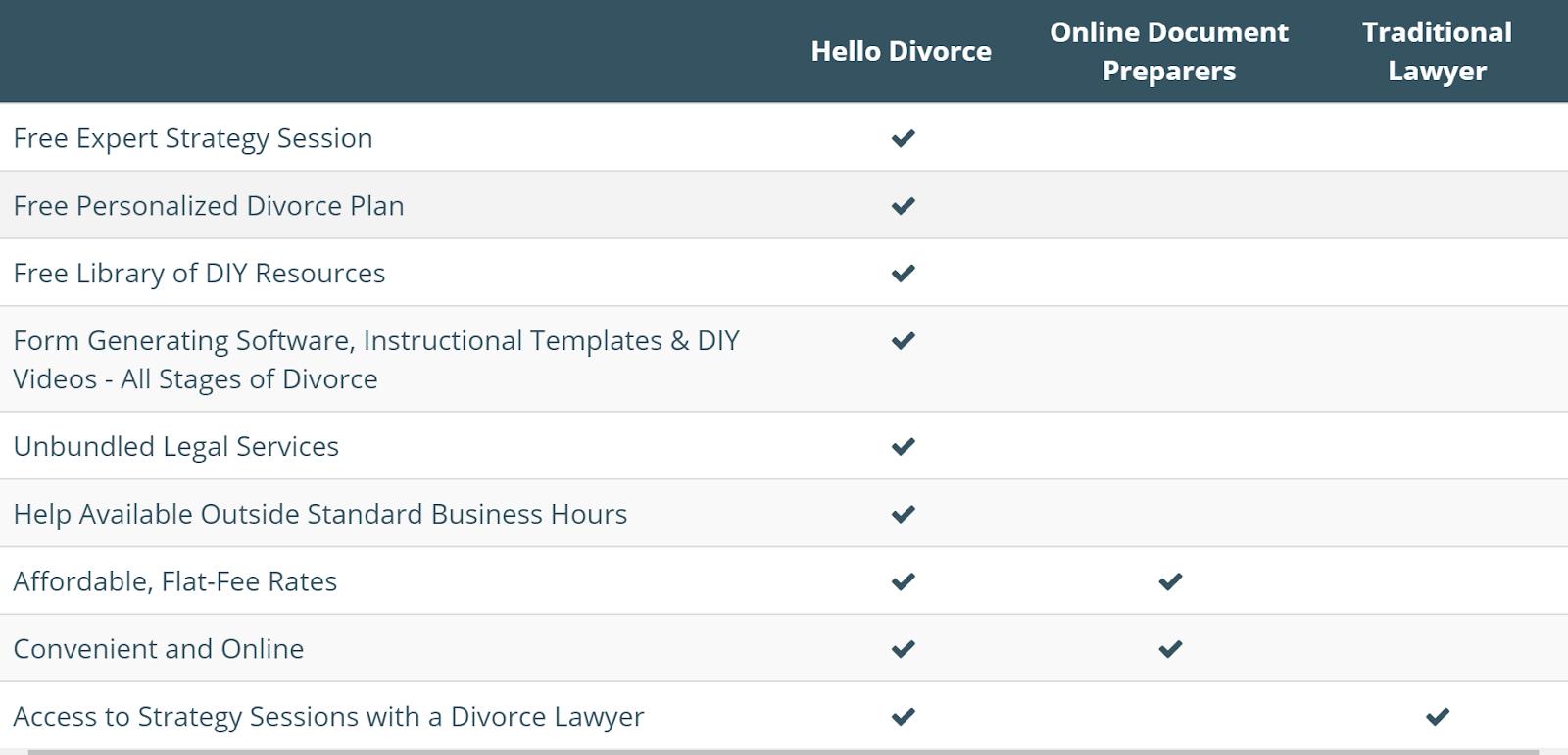 hello divorce diy divorce comparison