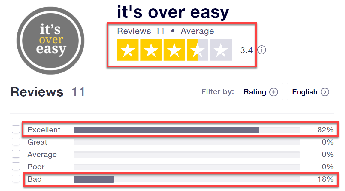 it's over easy reviews