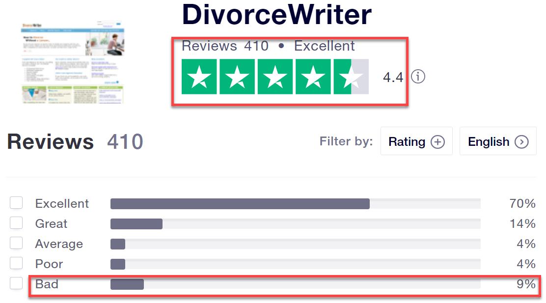 divorcewriter reviews