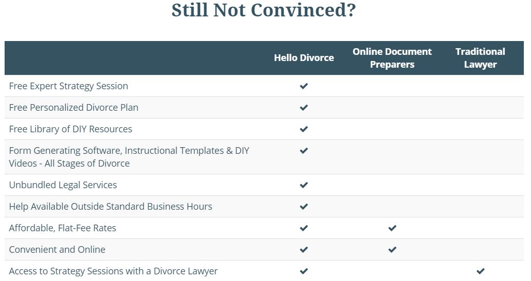 hello divorce online divorce